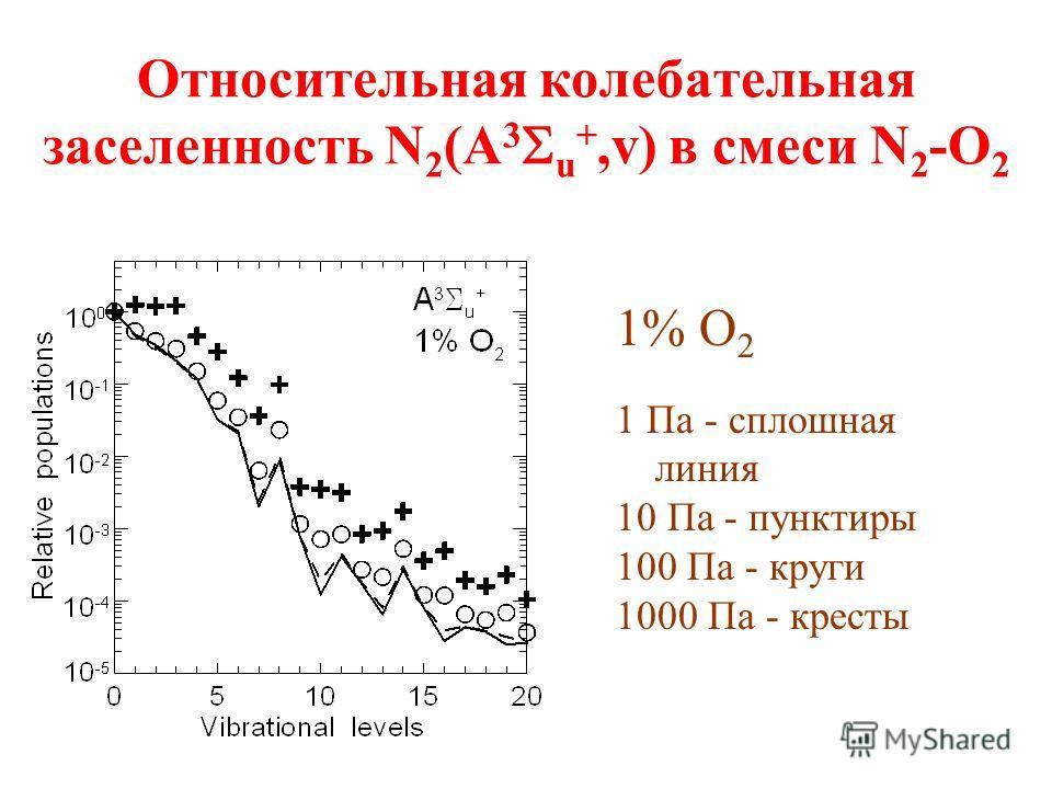 Относительная колебательная заселенность N 2 (A 3 u +,v) в смеси N 2 -O 2 1% O 2 1 Па - сплошная линия 10 Па - пунктиры 100 Па - круги 1000 Па - кресты