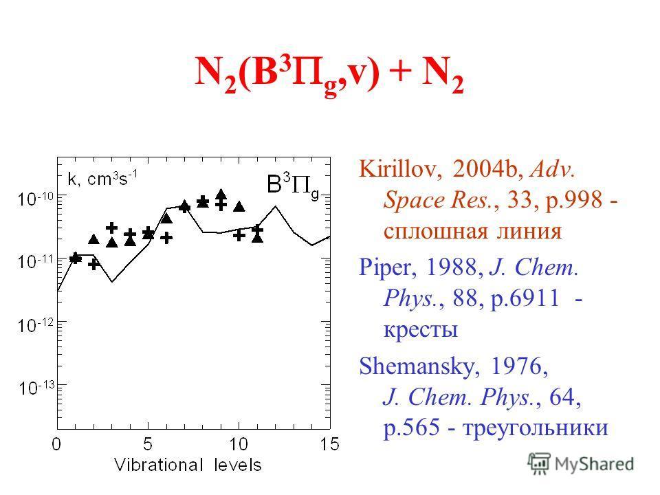N 2 (B 3 g,v) + N 2 Kirillov, 2004b, Adv. Space Res., 33, p.998 - сплошная линия Piper, 1988, J. Chem. Phys., 88, p.6911 - кресты Shemansky, 1976, J. Chem. Phys., 64, p.565 - треугольники
