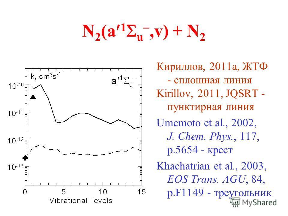N 2 (a 1 u,v) + N 2 Кириллов, 2011а, ЖТФ - сплошная линия Kirillov, 2011, JQSRT - пунктирная линия Umemoto et al., 2002, J. Chem. Phys., 117, p.5654 - крест Khachatrian et al., 2003, EOS Trans. AGU, 84, p.F1149 - треугольник