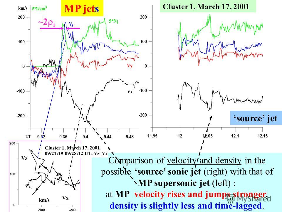 Cluster 1, March 17, 2001 Comparison of velocity and density in the possible source sonic jet (right) with that of MP supersonic jet (left) : at MP velocity rises and jumps stronger, density is slightly less and time-lagged. Vx Vz MP jets source jet