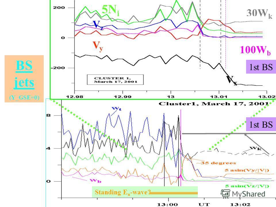 5N i 30W k 100W b VzVz VyVy VxVx Standing E n -wave? 1st BS BS jets (Y_GSE=0)