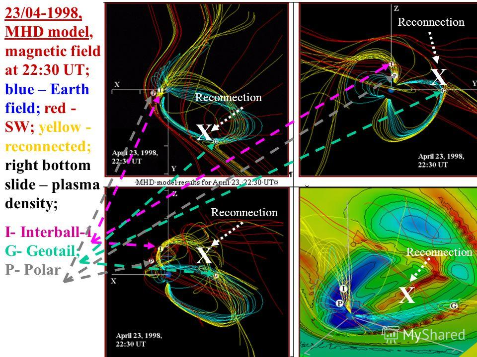 23/04-1998, MHD model, magnetic field at 22:30 UT; blue – Earth field; red - SW; yellow - reconnected; right bottom slide – plasma density; I- Interball-1 G- Geotail; P- Polar X X Reconnection X X