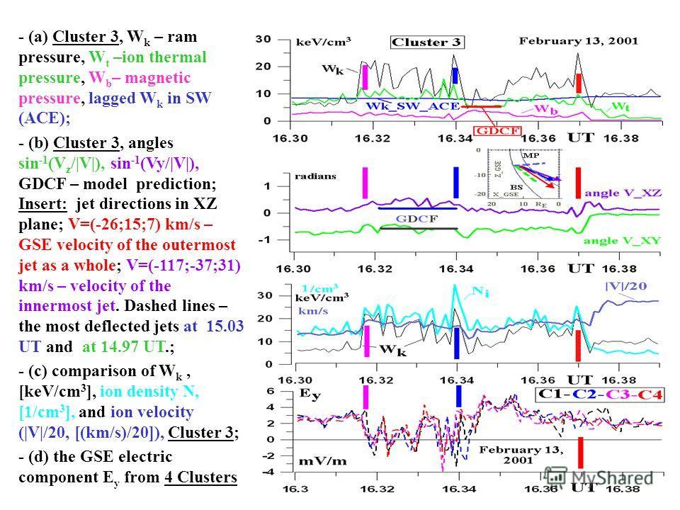 - (a) Cluster 3, W k – ram pressure, W t –ion thermal pressure, W b – magnetic pressure, lagged W k in SW (ACE); - (b) Cluster 3, angles sin -1 (V z /|V|), sin -1 (Vy/|V|), GDCF – model prediction; Insert: jet directions in XZ plane; V=(-26;15;7) km/