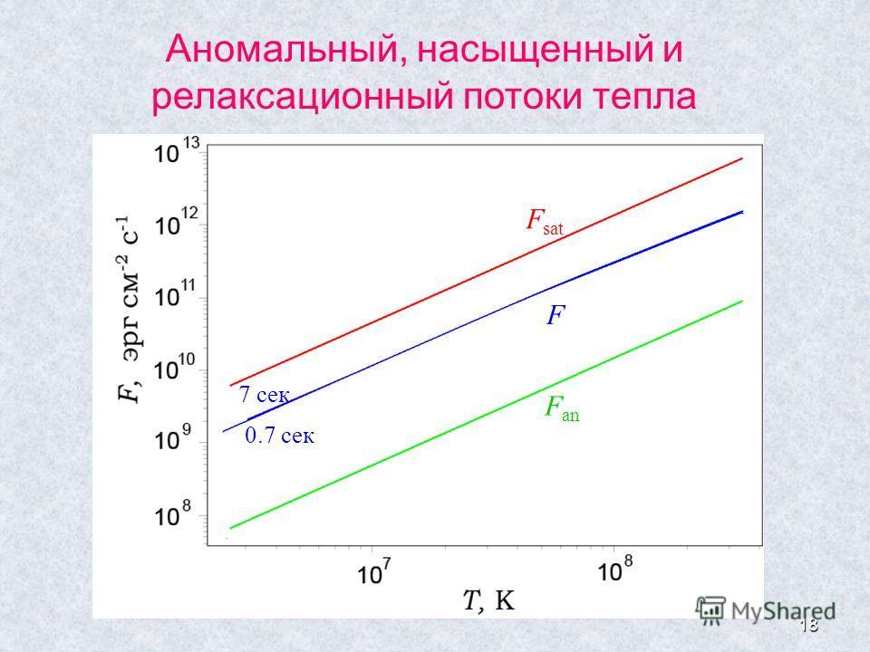 18 Аномальный, насыщенный и релаксационный потоки тепла F sat F an F 0.7 cек 7 сек