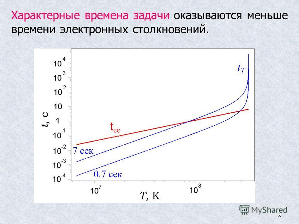 9 Характерные времена задачи оказываются меньше времени электронных столкновений. t ee tTtT 0.7 сек 7 сек