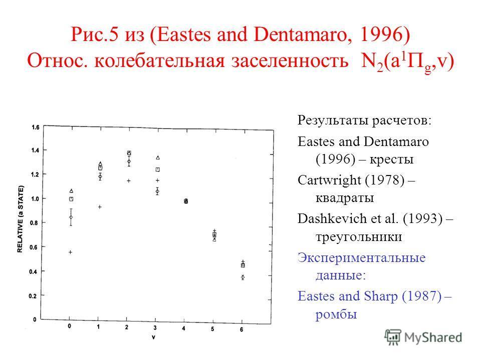 Рис.5 из (Eastes and Dentamaro, 1996) Относ. колебательная заселенность N 2 (a 1 g,v) Результаты расчетов: Eastes and Dentamaro (1996) – кресты Cartwright (1978) – квадраты Dashkevich et al. (1993) – треугольники Экспериментальные данные: Eastes and