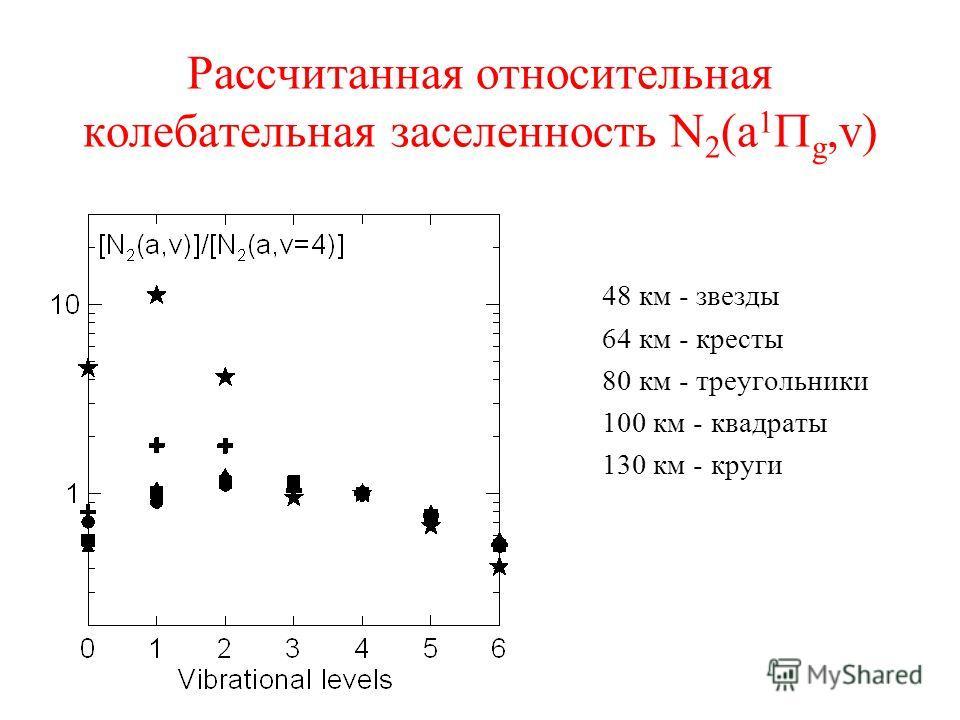 Рассчитанная относительная колебательная заселенность N 2 (a 1 g,v) 48 км - звезды 64 км - кресты 80 км - треугольники 100 км - квадраты 130 км - круги