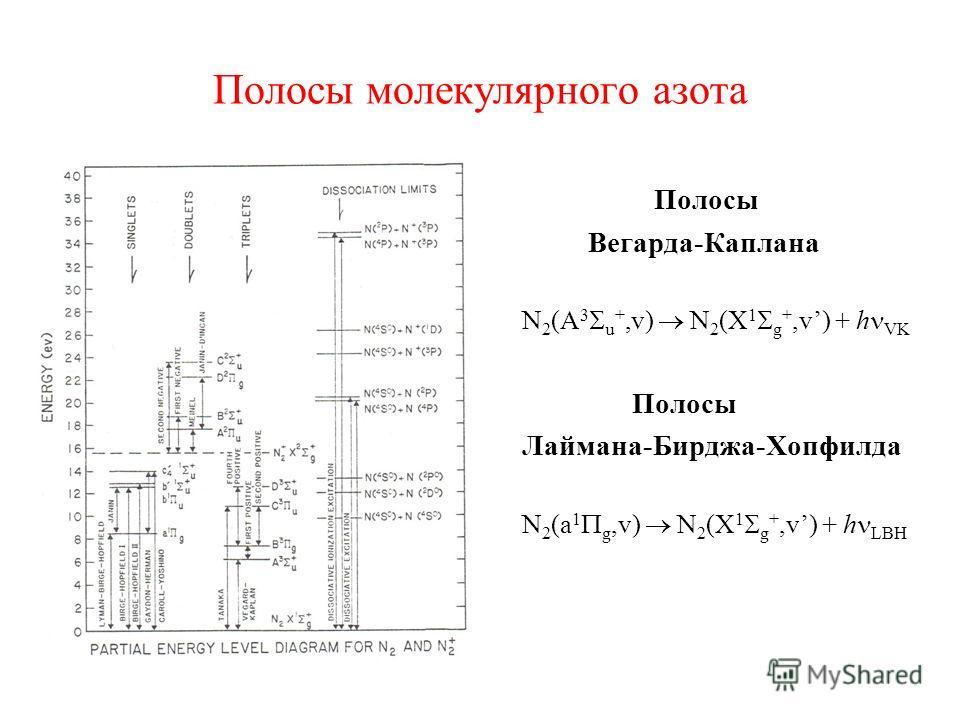 Полосы молекулярного азота Полосы Вегарда-Каплана N 2 (A 3 u +,v) N 2 (X 1 g +,v) + h VK Полосы Лаймана-Бирджа-Хопфилда N 2 (a 1 g,v) N 2 (X 1 g +,v) + h LBH
