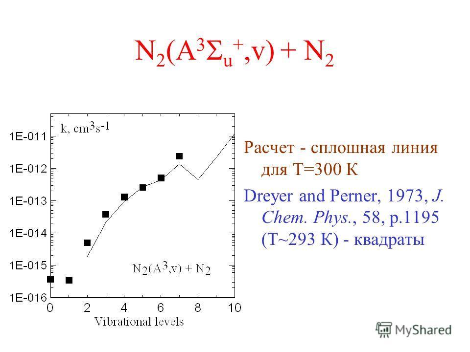 N 2 (A 3 u +,v) + N 2 Расчет - сплошная линия для Т=300 К Dreyer and Perner, 1973, J. Chem. Phys., 58, p.1195 (Т~293 К) - квадраты