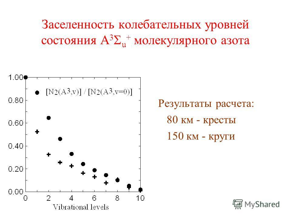 Заселенность колебательных уровней состояния A 3 u + молекулярного азота Результаты расчета: 80 км - кресты 150 км - круги
