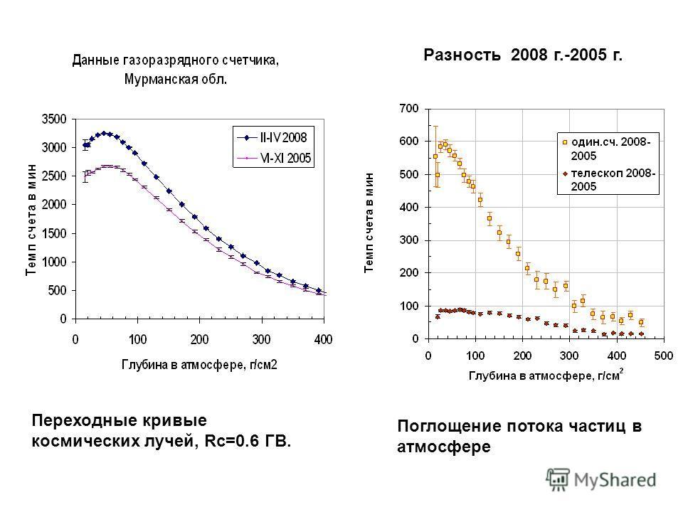Переходные кривые космических лучей, Rc=0.6 ГВ. Разность 2008 г.-2005 г. Поглощение потока частиц в атмосфере