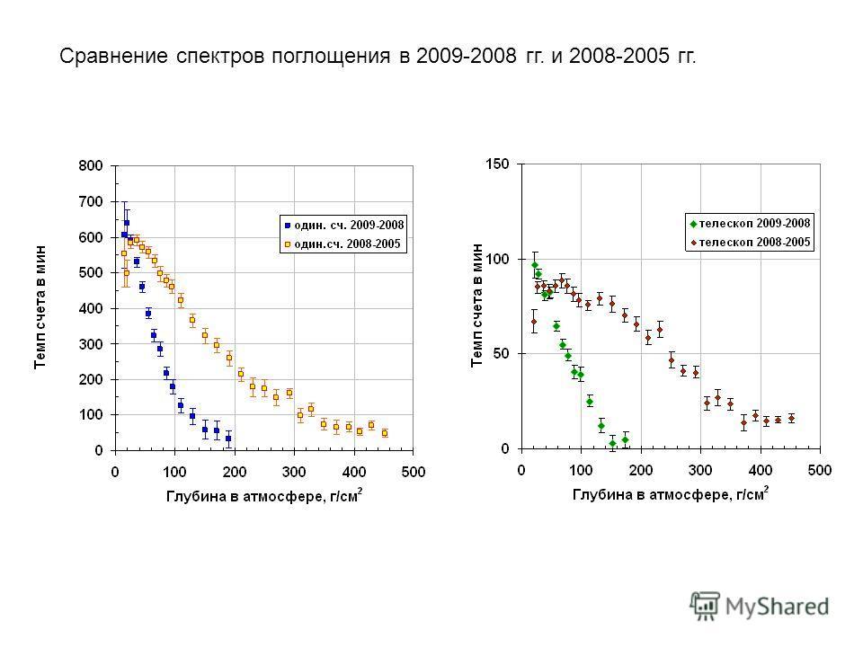 Сравнение спектров поглощения в 2009-2008 гг. и 2008-2005 гг.