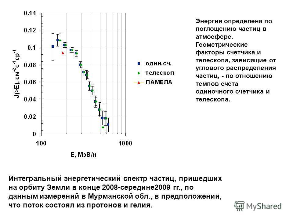 Интегральный энергетический спектр частиц, пришедших на орбиту Земли в конце 2008-середине2009 гг., по данным измерений в Мурманской обл., в предположении, что поток состоял из протонов и гелия. Энергия определена по поглощению частиц в атмосфере. Ге