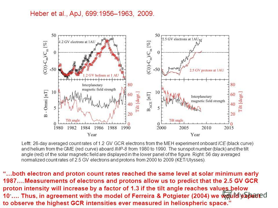 Heber et al., ApJ, 699:1956–1963, 2009. …both electron and proton count rates reached the same level at solar minimum early 1987….Measurements of electrons and protons allow us to predict that the 2.5 GV GCR proton intensity will increase by a factor