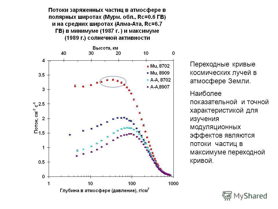 Переходные кривые космических лучей в атмосфере Земли. Наиболее показательной и точной характеристикой для изучения модуляционных эффектов являются потоки частиц в максимуме переходной кривой.