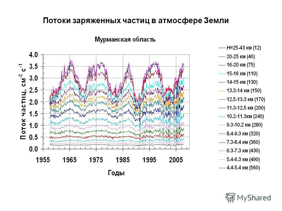 Потоки заряженных частиц в атмосфере Земли