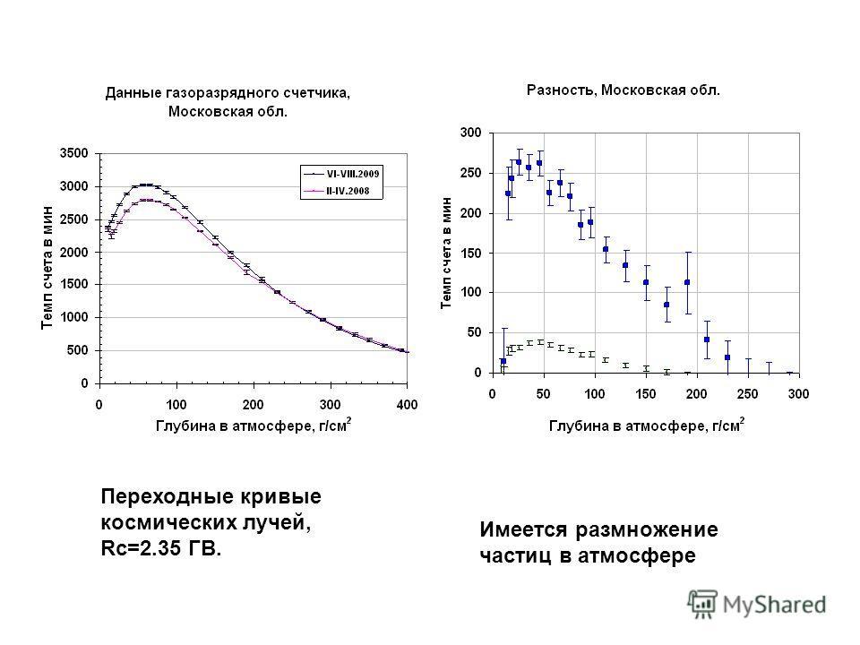 Переходные кривые космических лучей, Rc=2.35 ГВ. Имеется размножение частиц в атмосфере