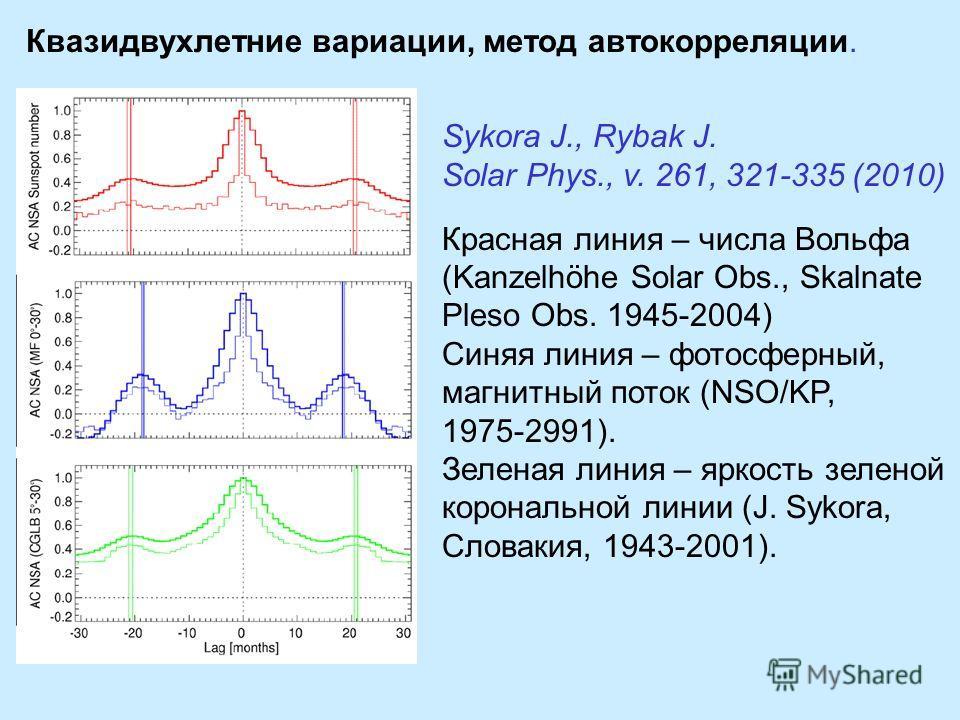 Квазидвухлетние вариации, метод автокорреляции. Sykora J., Rybak J. Solar Phys., v. 261, 321-335 (2010) Красная линия – числа Вольфа (Kanzelhöhe Solar Obs., Skalnate Pleso Obs. 1945-2004) Синяя линия – фотосферный, магнитный поток (NSO/KP, 1975-2991)