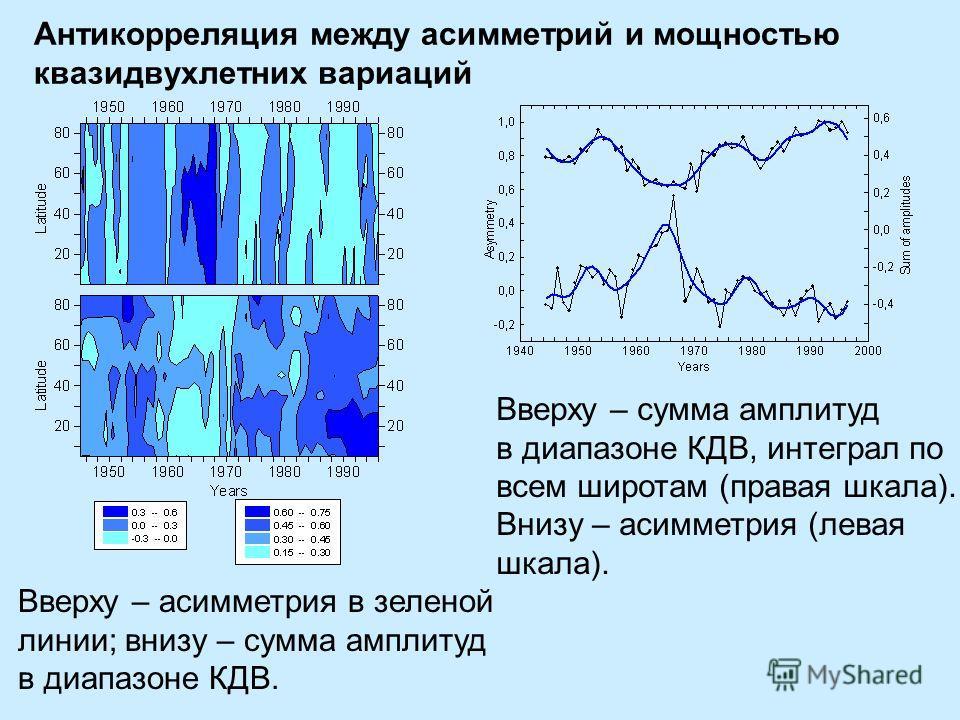 Антикорреляция между асимметрий и мощностью квазидвухлетних вариаций Вверху – асимметрия в зеленой линии; внизу – сумма амплитуд в диапазоне КДВ. Вверху – сумма амплитуд в диапазоне КДВ, интеграл по всем широтам (правая шкала). Внизу – асимметрия (ле