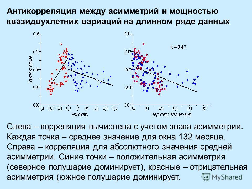 Антикорреляция между асимметрий и мощностью квазидвухлетних вариаций на длинном ряде данных Слева – корреляция вычислена с учетом знака асимметрии. Каждая точка – среднее значение для окна 132 месяца. Справа – корреляция для абсолютного значения сред