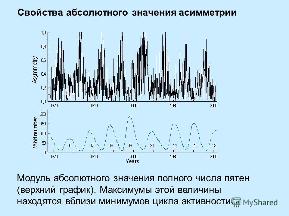 Свойства абсолютного значения асимметрии Модуль абсолютного значения полного числа пятен (верхний график). Максимумы этой величины находятся вблизи минимумов цикла активности.