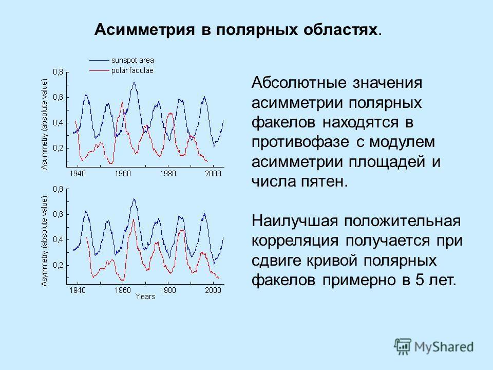 Асимметрия в полярных областях. Абсолютные значения асимметрии полярных факелов находятся в противофазе с модулем асимметрии площадей и числа пятен. Наилучшая положительная корреляция получается при сдвиге кривой полярных факелов примерно в 5 лет.