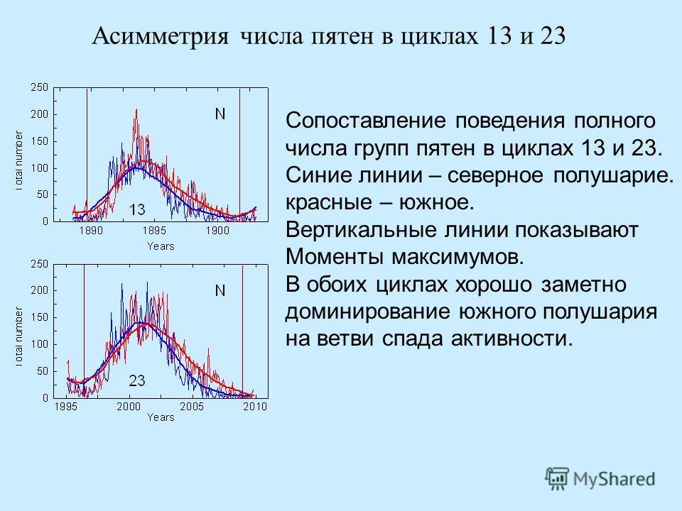 Асимметрия числа пятен в циклах 13 и 23 Сопоставление поведения полного числа групп пятен в циклах 13 и 23. Синие линии – северное полушарие. красные – южное. Вертикальные линии показывают Моменты максимумов. В обоих циклах хорошо заметно доминирован