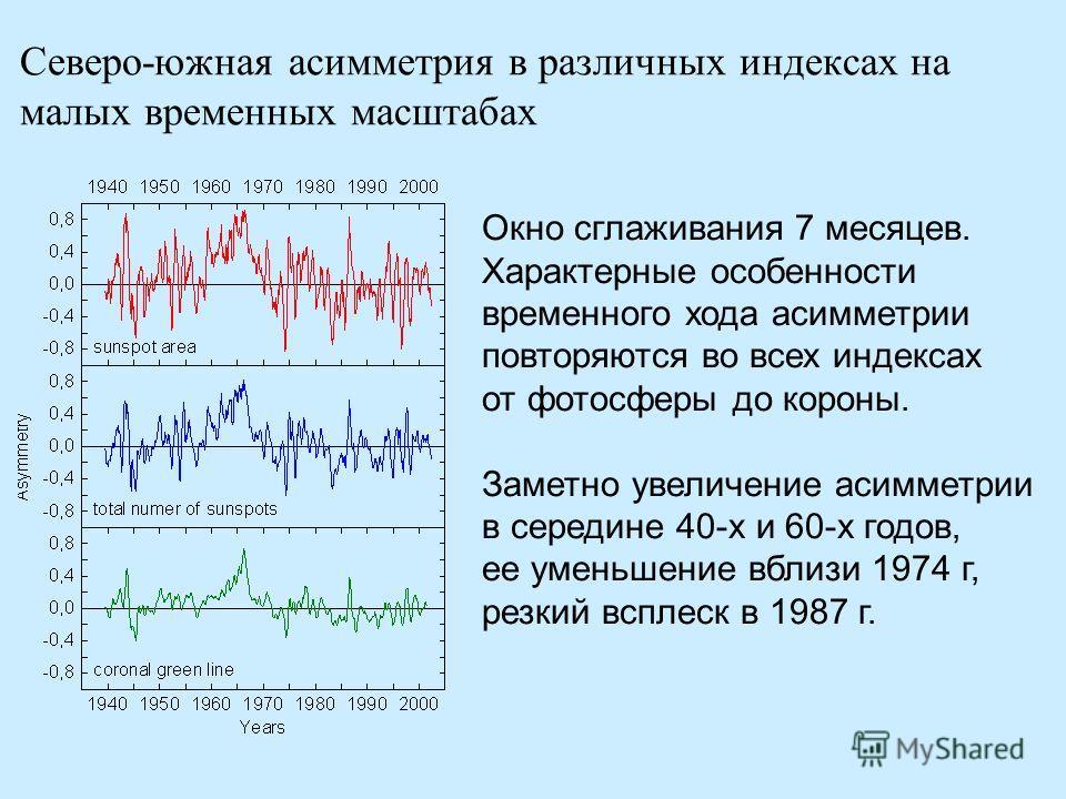 Северо-южная асимметрия в различных индексах на малых временных масштабах Окно сглаживания 7 месяцев. Характерные особенности временного хода асимметрии повторяются во всех индексах от фотосферы до короны. Заметно увеличение асимметрии в середине 40-