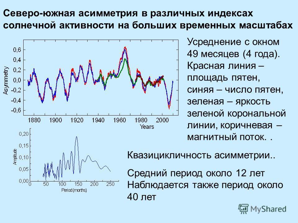 Северо-южная асимметрия в различных индексах солнечной активности на больших временных масштабах Усреднение с окном 49 месяцев (4 года). Красная линия – площадь пятен, синяя – число пятен, зеленая – яркость зеленой корональной линии, коричневая – маг