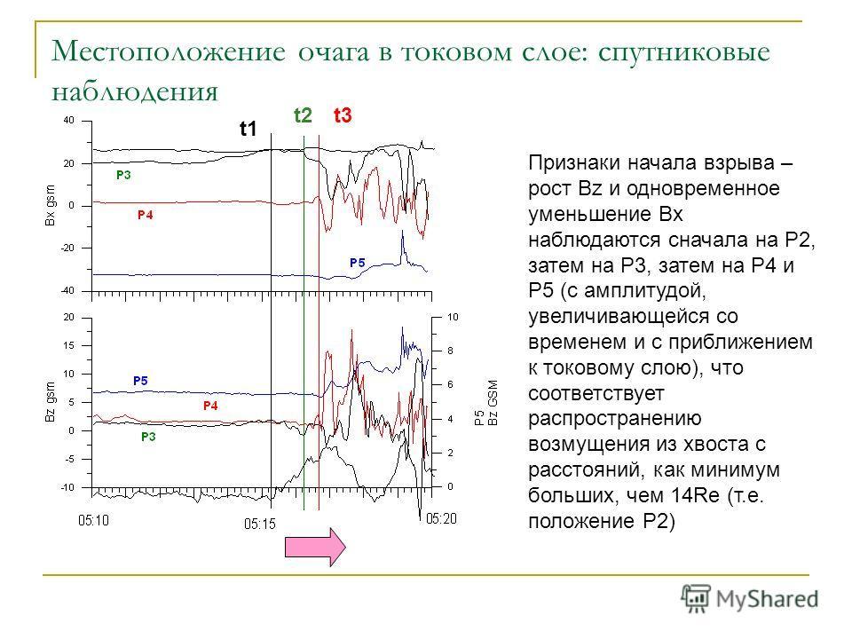 Местоположение очага в токовом слое: спутниковые наблюдения t1 t2t3 Признаки начала взрыва – рост Bz и одновременное уменьшение Bx наблюдаются сначала на Р2, затем на Р3, затем на Р4 и Р5 (с амплитудой, увеличивающейся со временем и с приближением к