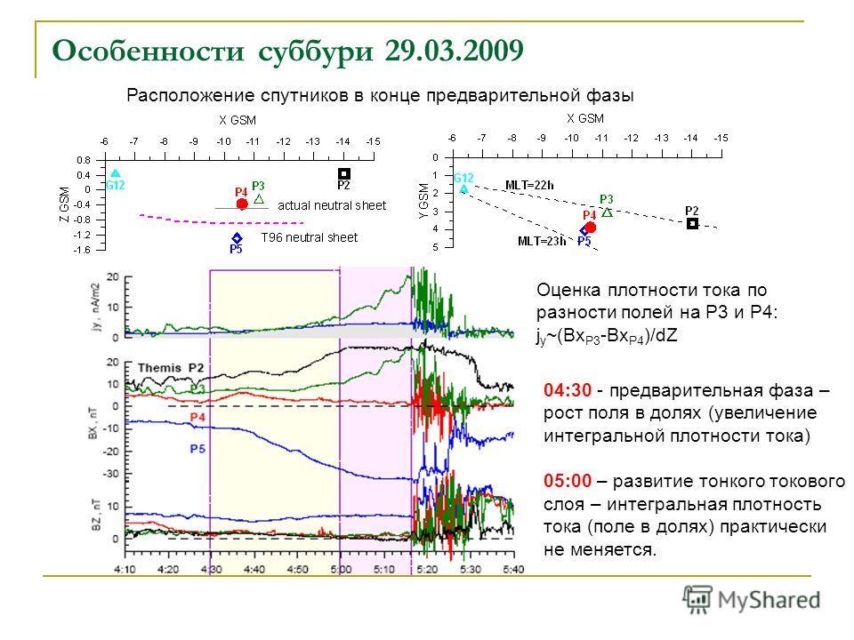 Особенности суббури 29.03.2009 Расположение спутников в конце предварительной фазы Оценка плотности тока по разности полей на Р3 и Р4: j y ~(Bx P3 -Bx P4 )/dZ 04:30 - предварительная фаза – рост поля в долях (увеличение интегральной плотности тока) 0