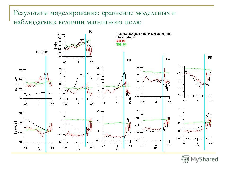 Результаты моделирования: сравнение модельных и наблюдаемых величин магнитного поля: