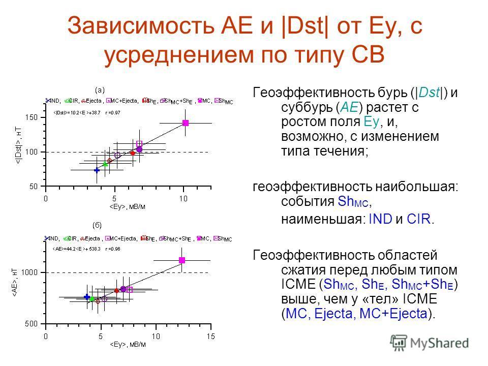 Зависимость АЕ и |Dst| от Еу, с усреднением по типу СВ Геоэффективность бурь (|Dst|) и суббурь (АЕ) растет с ростом поля Еу, и, возможно, с изменением типа течения; геоэффективность наибольшая: события Sh MC, наименьшая: IND и CIR. Геоэффективность о