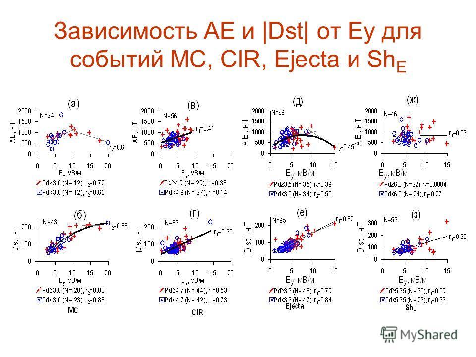 Зависимость АЕ и |Dst| от Еу для событий МС, CIR, Ejecta и Sh E