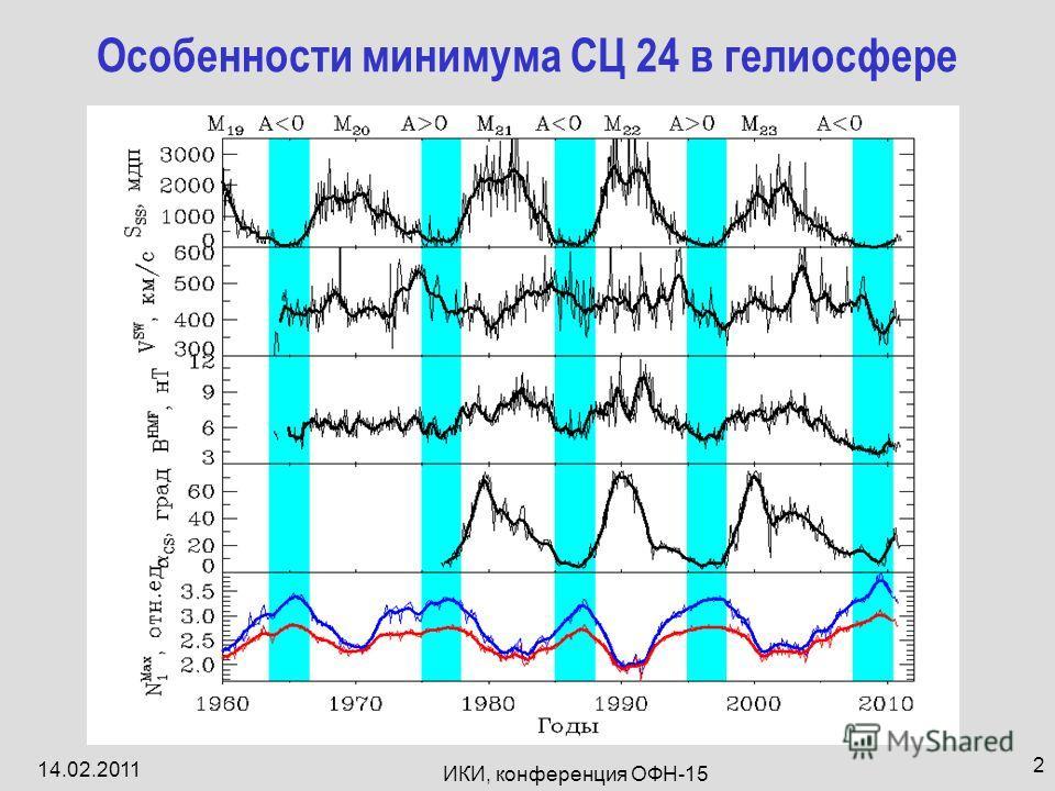 14.02.2011 ИКИ, конференция ОФН-15 2 Особенности минимума СЦ 24 в гелиосфере