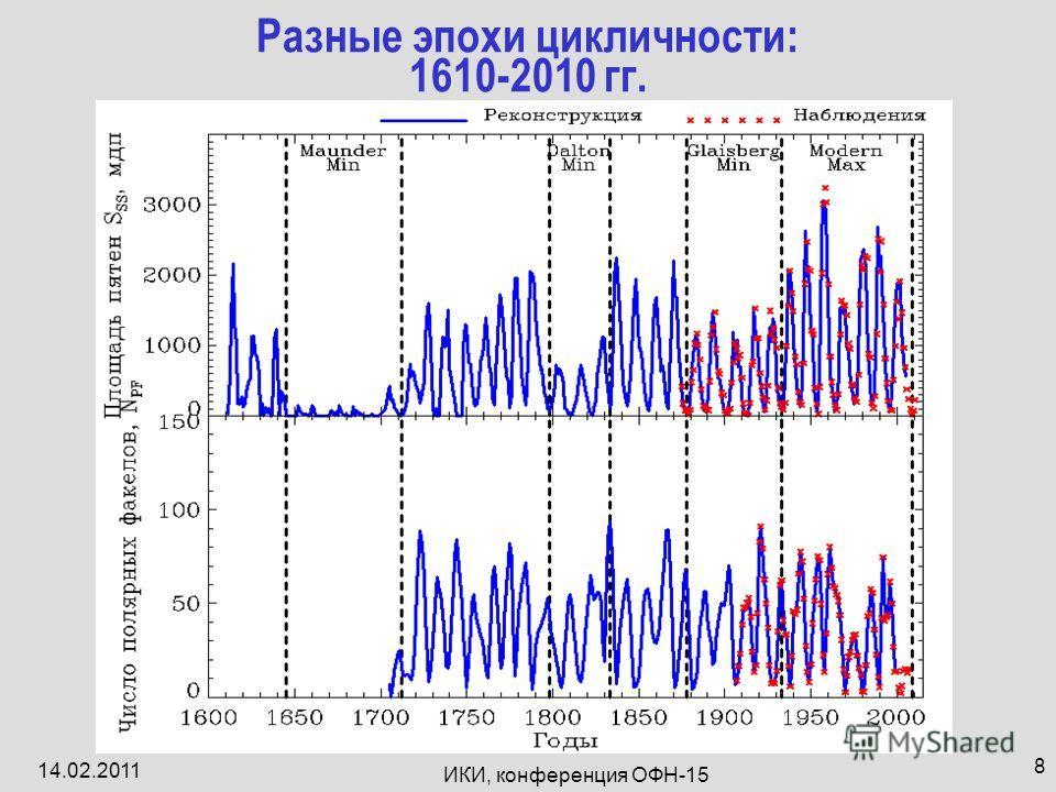 14.02.2011 ИКИ, конференция ОФН-15 8 Разные эпохи цикличности: 1610-2010 гг.