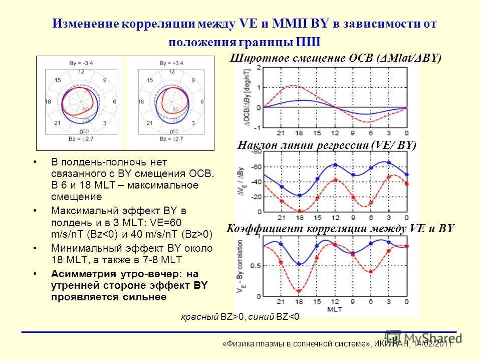 Изменение корреляции между VE и ММП BY в зависимости от положения границы ПШ В полдень-полночь нет связанного с BY смещения OCB. В 6 и 18 MLT – максимальное смещение Максимальнй эффект BY в полдень и в 3 MLT: VE=60 m/s/nT (Bz 0) Минимальный эффект BY