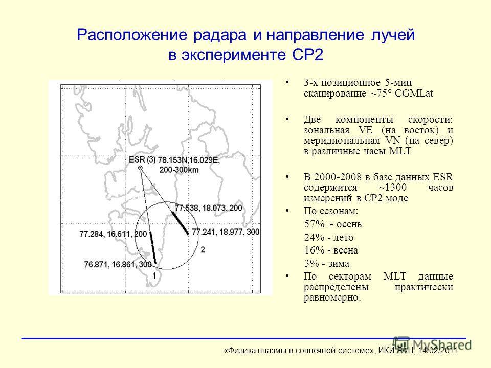 Расположение радара и направление лучей в эксперименте CP2 3-х позиционное 5-мин сканирование ~75° CGMLat Две компоненты скорости: зональная VE (на восток) и меридиональная VN (на север) в различные часы MLT В 2000-2008 в базе данных ESR содержится ~