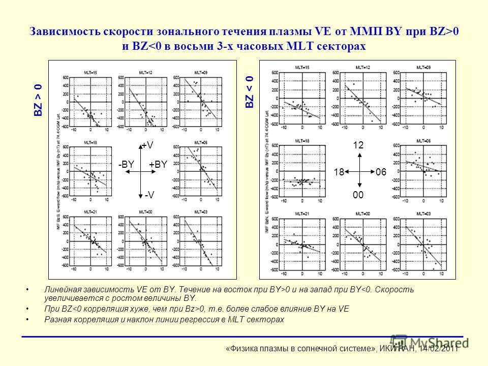Зависимость скорости зонального течения плазмы VE от ММП BY при BZ>0 и BZ0 и на запад при BY 0 BZ < 0 «Физика плазмы в солнечной системе», ИКИ РАН, 14/02/2011 +V+V -V-V00 12 06 +BY-BY 18