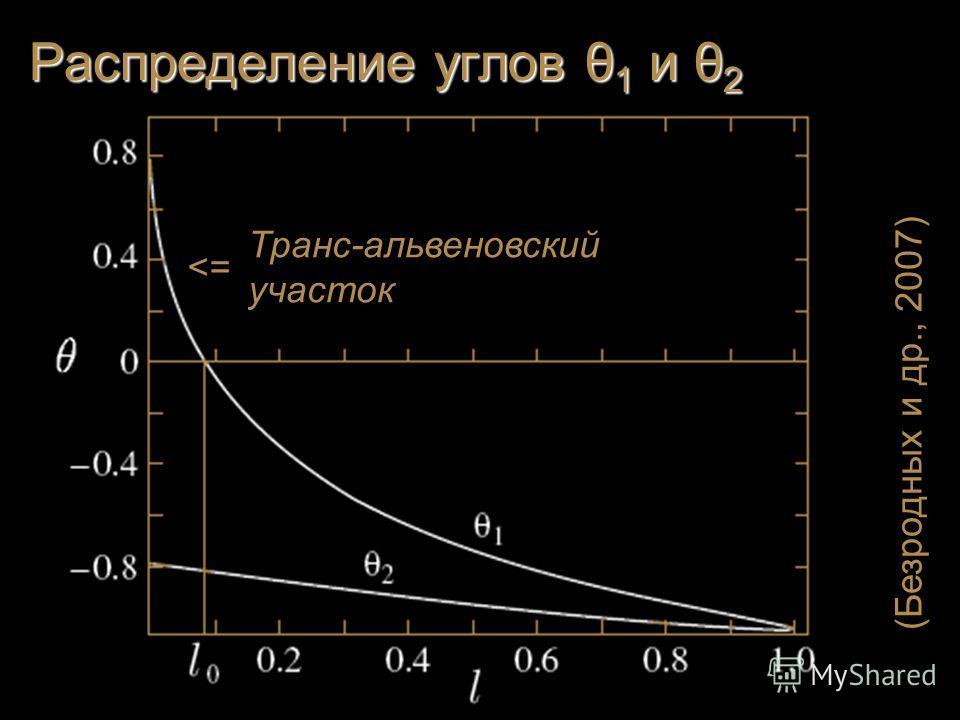 Распределение углов θ 1 и θ 2 (Безродных и др., 2007) Транс Транс-альвеновский участок