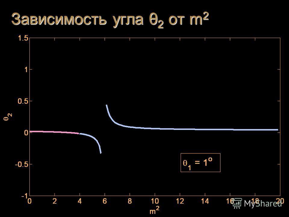 Зависимость угла θ 2 от m 2