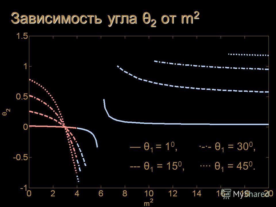 θ 1 = 1 0, ·-·- θ 1 = 30 0, --- θ 1 = 15 0, ···· θ 1 = 45 0.