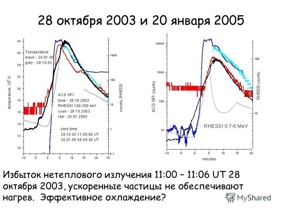 28 октября 2003 и 20 января 2005 Избыток нетеплового излучения 11:00 – 11:06 UT 28 октября 2003, ускоренные частицы не обеспечивают нагрев. Эффективное охлаждение?