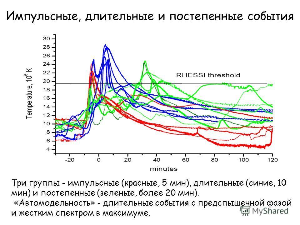 Импульсные, длительные и постепенные события Три группы - импульсные (красные, 5 мин), длительные (синие, 10 мин) и постепенные (зеленые, более 20 мин). «Автомодельность» - длительные события с предспышечной фазой и жестким спектром в максимуме.