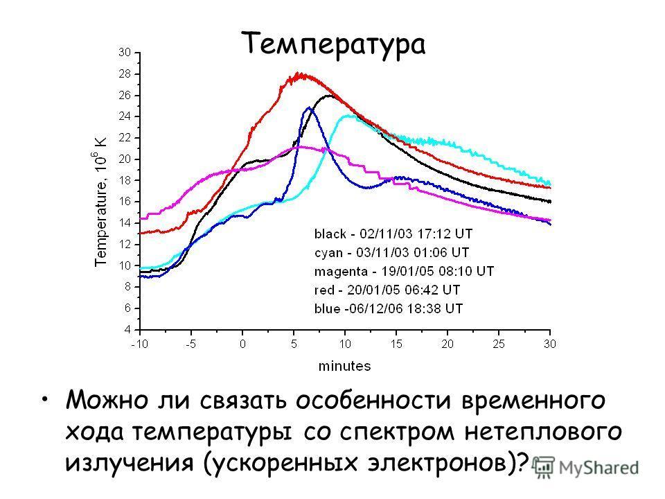Температура Можно ли связать особенности временного хода температуры со спектром нетеплового излучения (ускоренных электронов)?