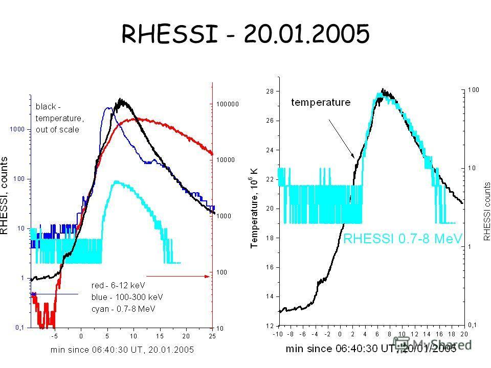 RHESSI - 20.01.2005