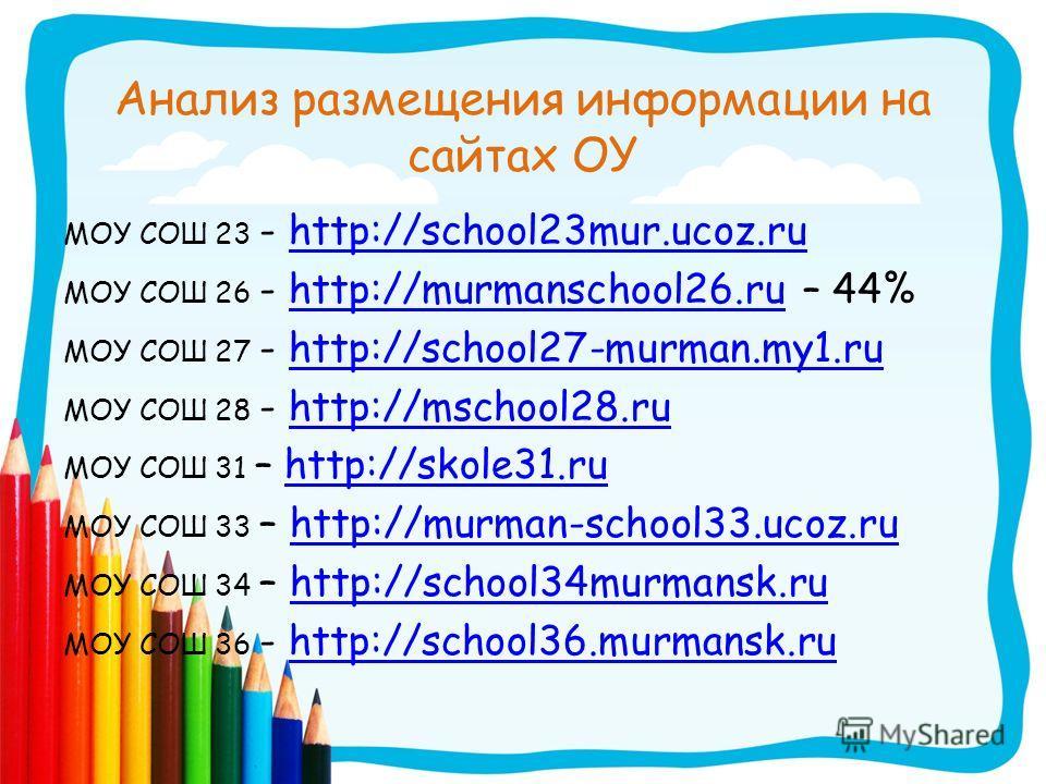 Анализ размещения информации на сайтах ОУ МОУ СОШ 23 - http://school23mur.ucoz.ruhttp://school23mur.ucoz.ru МОУ СОШ 26 - http://murmanschool26.ru – 44%http://murmanschool26.ru МОУ СОШ 27 - http://school27-murman.my1.ruhttp://school27-murman.my1.ru МО