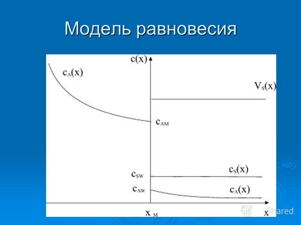 Модель равновесия