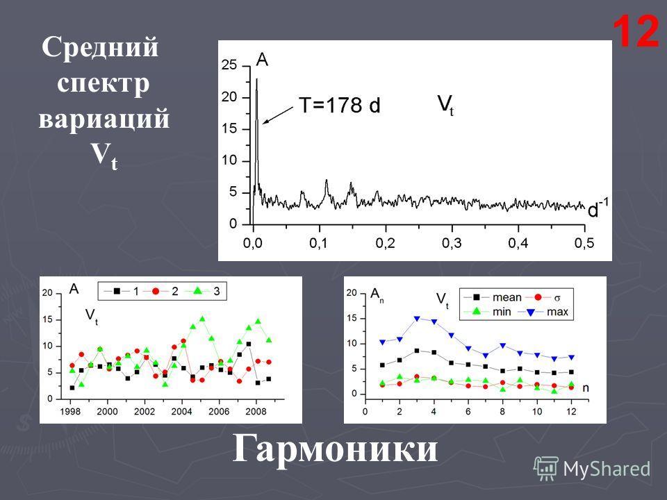 Средний спектр вариаций V t Гармоники 12