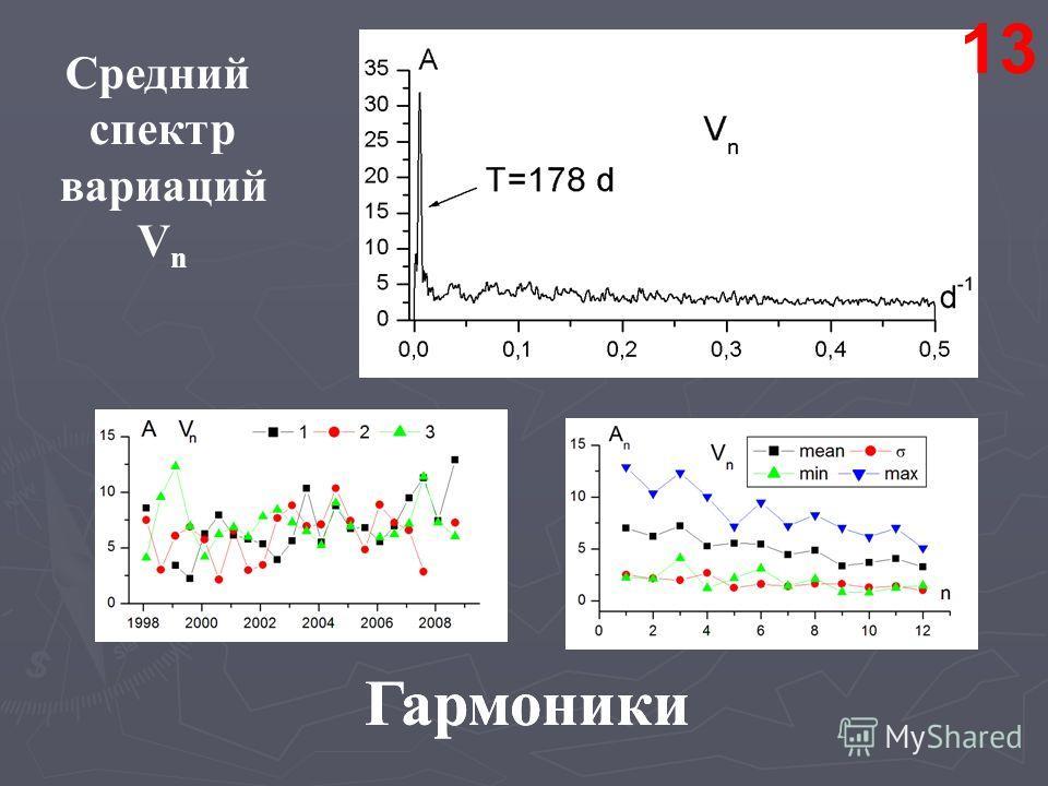 Гармоники 13 Средний спектр вариаций V n Гармоники